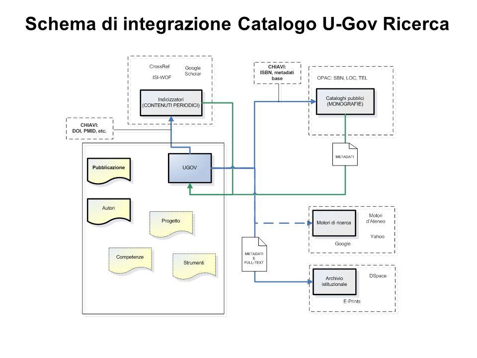 Interazione U-GOV Catalogo vs. esterno PORTALE WEB MATERIALE ONLINE SEARCH ENGINES