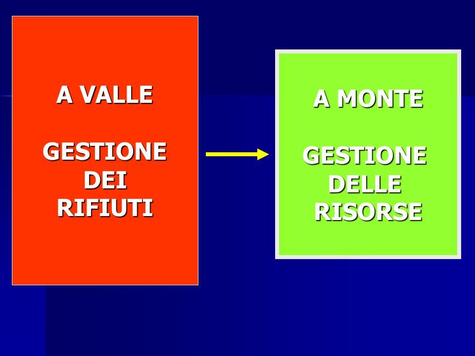 NO to INCINERATORS NO to LANDFILLS A MONTE GESTIONEDELLERISORSE A VALLE GESTIONE DEI DEIRIFIUTI