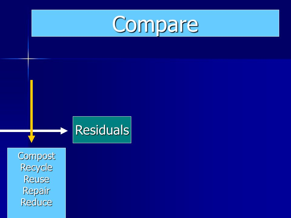 Residuals Compare CompostRecycleReuseRepairReduce