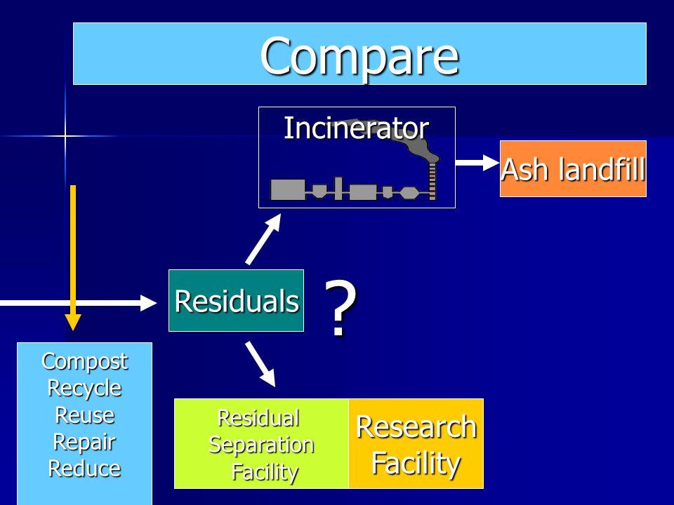 Ash landfill Residuals ResearchFacilityResidualSeparation Facility Facility Incinerator .