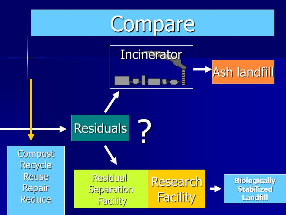Ash landfill Residuals ResearchFacilityResidualSeparation Facility Facility BiologicallyStabilizedLandfill Incinerator .