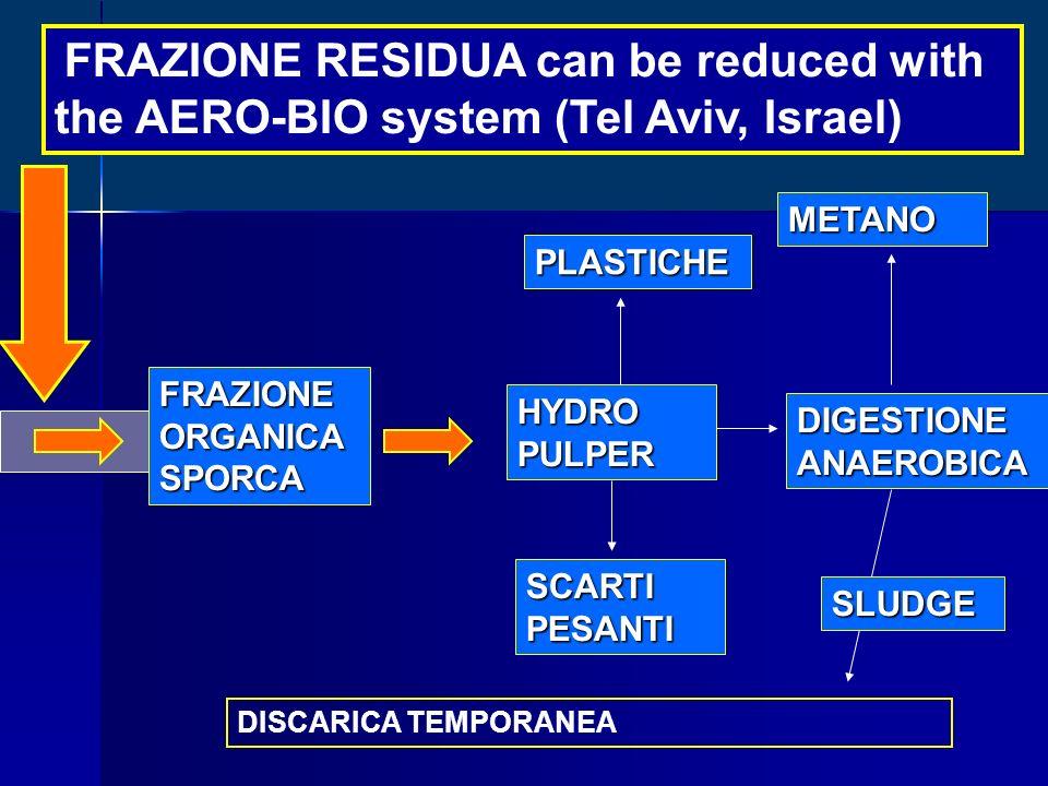 FRAZIONE RESIDUA can be reduced with the AERO-BIO system (Tel Aviv, Israel) FRAZIONEORGANICASPORCA HYDROPULPER SCARTI PESANTI DIGESTIONE ANAEROBICA METANO PLASTICHE DISCARICA TEMPORANEA SLUDGE