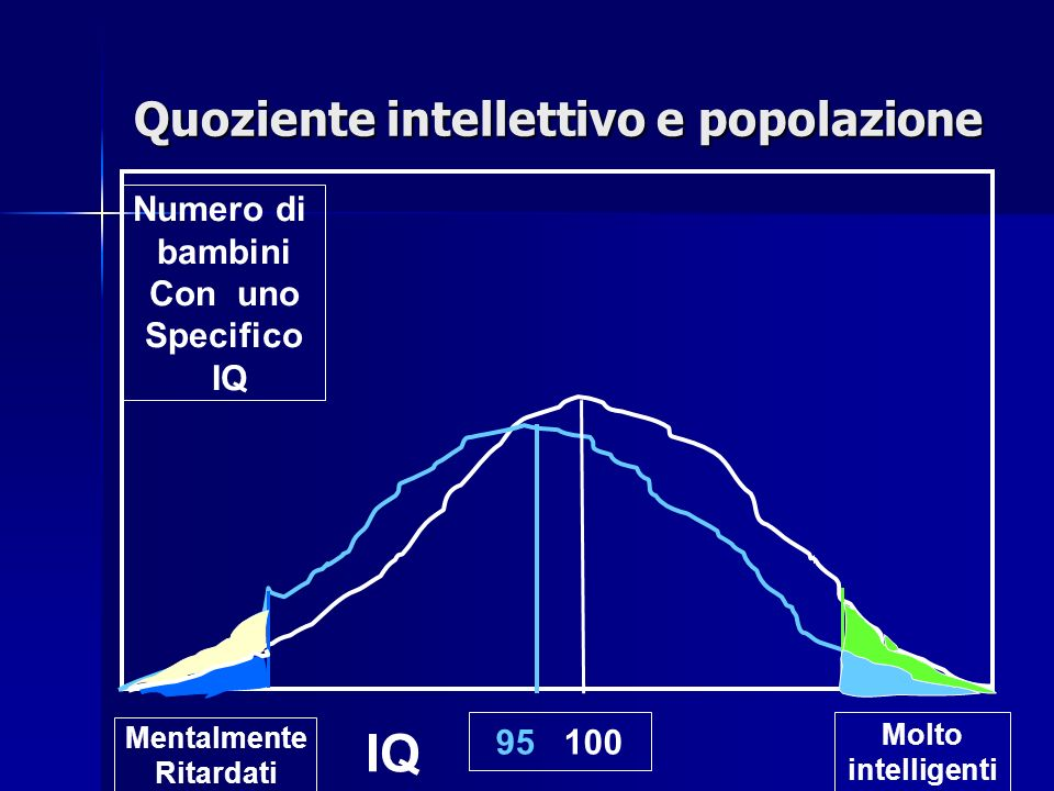 Quoziente intellettivo e popolazione Molto intelligenti Mentalmente Ritardati 95 100 Numero di bambini Con uno Specifico IQ