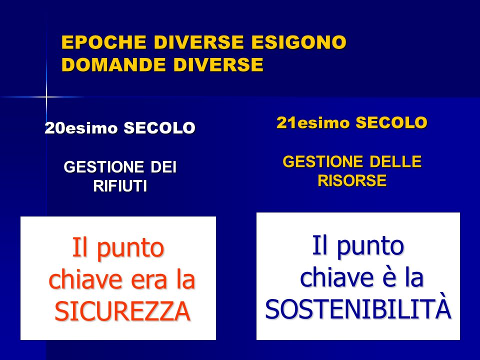 EPOCHE DIVERSE ESIGONO DOMANDE DIVERSE 20esimo SECOLO GESTIONE DEI RIFIUTI How do we get rid of our waste efficiently with minimum damage to our healt