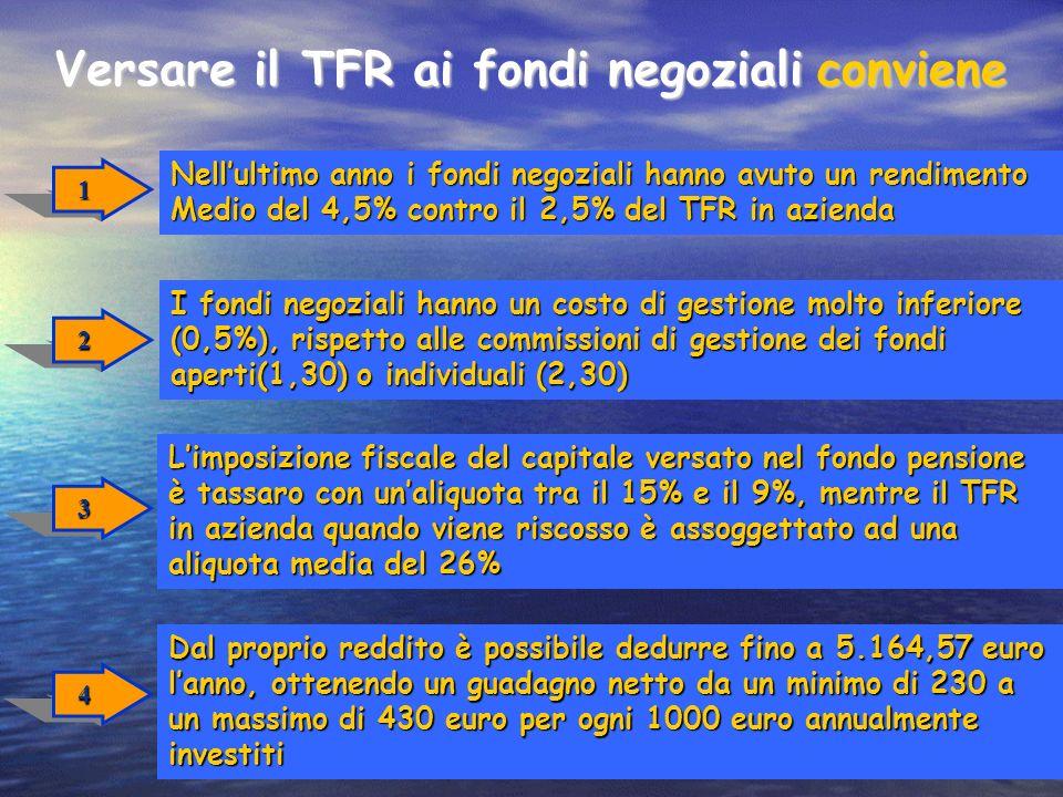 Versare il TFR ai fondi negoziali 1 Nellultimo anno i fondi negoziali hanno avuto un rendimento Medio del 4,5% contro il 2,5% del TFR in azienda 2 I f