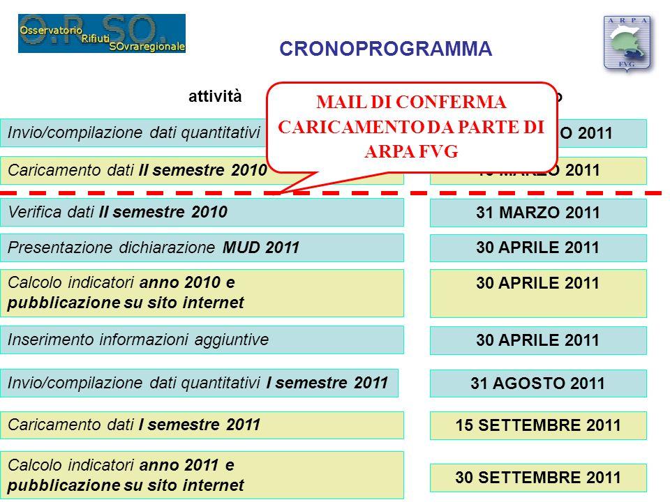 CRONOPROGRAMMA Invio/compilazione dati quantitativi II semestre 2010 attivitàentro 28 FEBBRAIO 2011 Caricamento dati II semestre 2010 15 MARZO 2011 Ve
