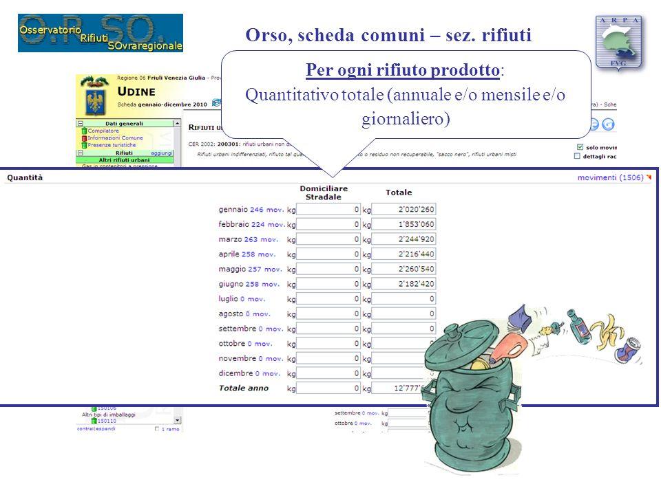 Per ogni rifiuto prodotto: Quantitativo totale (annuale e/o mensile e/o giornaliero) Orso, scheda comuni – sez. rifiuti
