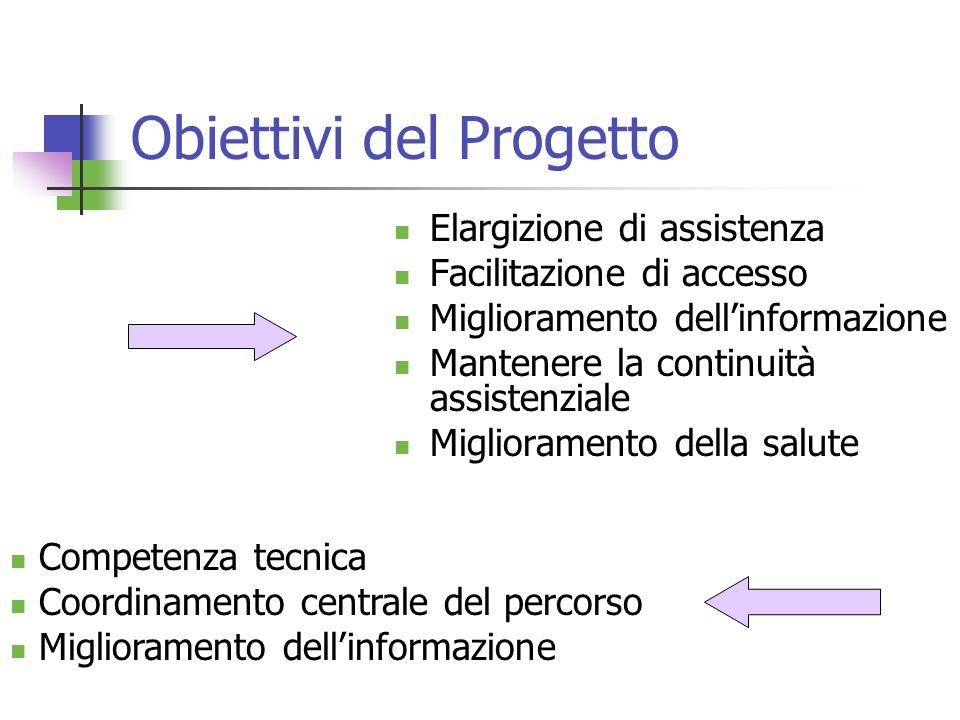 Obiettivi del Progetto Elargizione di assistenza Facilitazione di accesso Miglioramento dellinformazione Mantenere la continuità assistenziale Miglior