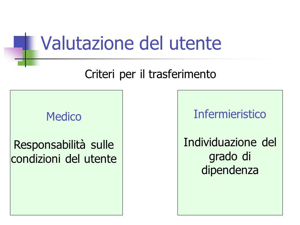 Valutazione del utente Criteri per il trasferimento Medico Responsabilità sulle condizioni del utente Infermieristico Individuazione del grado di dipe