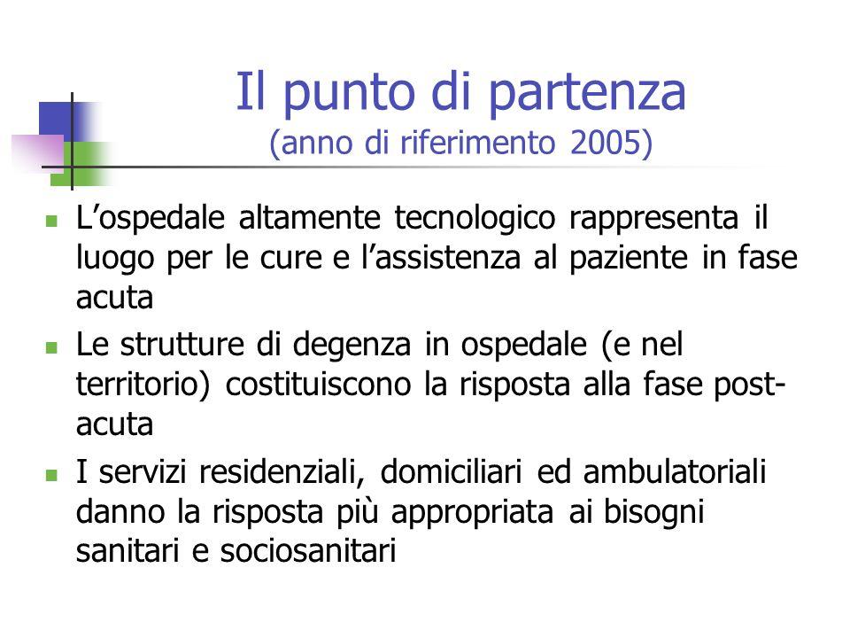 Il punto di partenza (anno di riferimento 2005) Lospedale altamente tecnologico rappresenta il luogo per le cure e lassistenza al paziente in fase acu