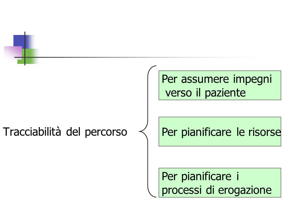 Tracciabilità del percorso Per assumere impegni verso il paziente Per pianificare le risorse Per pianificare i processi di erogazione