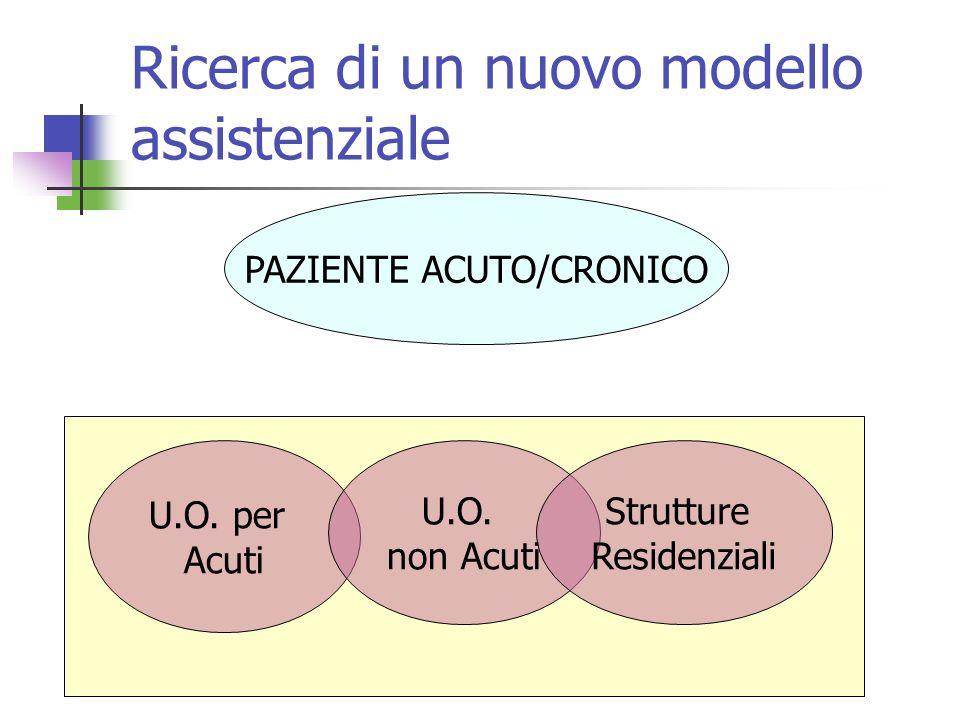 Ricerca di un nuovo modello assistenziale PAZIENTE ACUTO/CRONICO U.O. per Acuti U.O. non Acuti Strutture Residenziali