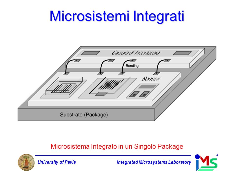 University of PaviaIntegrated Microsystems Laboratory 4 Microsistemi Integrati Microsistema Integrato in un Singolo Package