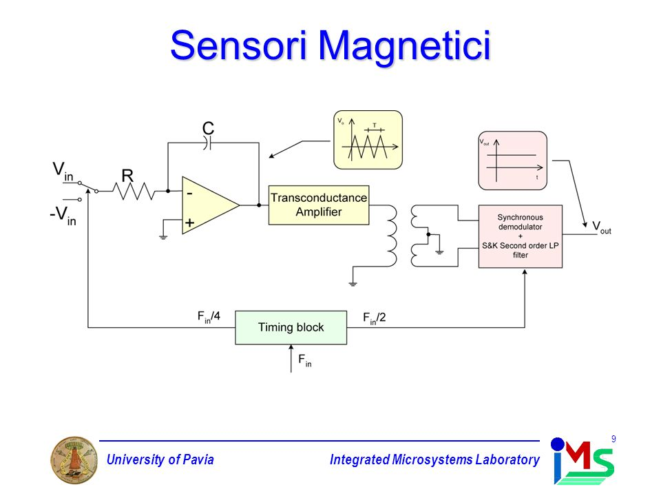 University of PaviaIntegrated Microsystems Laboratory 9 Sensori Magnetici