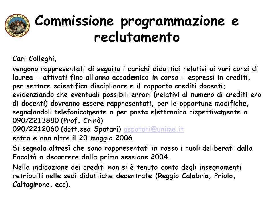 Commissione programmazione e reclutamento Cari Colleghi, vengono rappresentati di seguito i carichi didattici relativi ai vari corsi di laurea - attiv