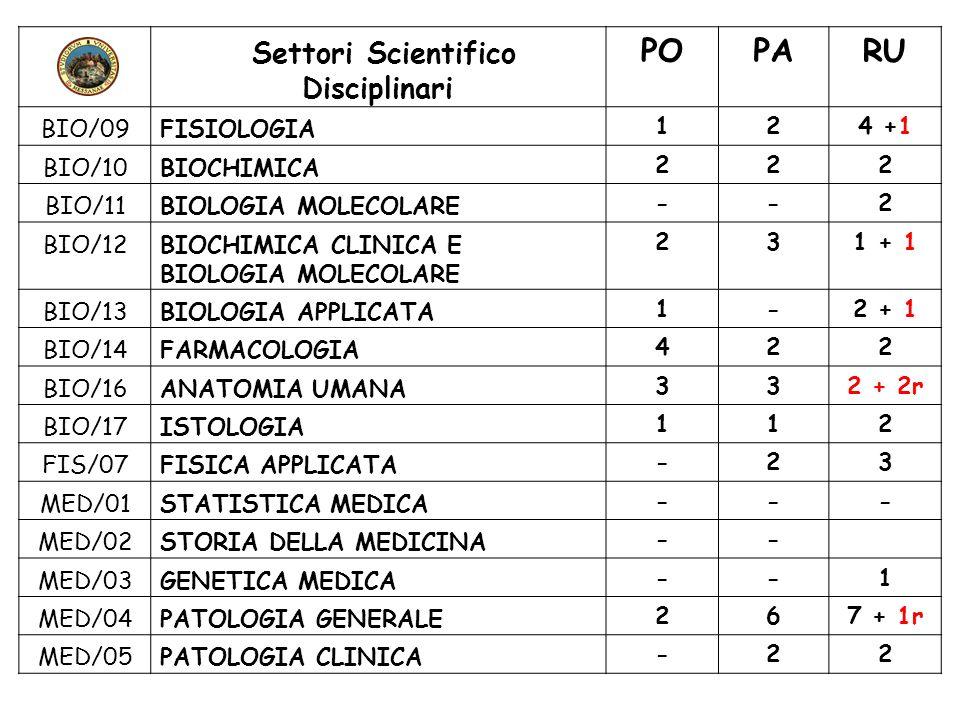 Settori Scientifico Disciplinari POPARU BIO/09FISIOLOGIA124 +1 BIO/10BIOCHIMICA222 BIO/11BIOLOGIA MOLECOLARE--2 BIO/12BIOCHIMICA CLINICA E BIOLOGIA MO