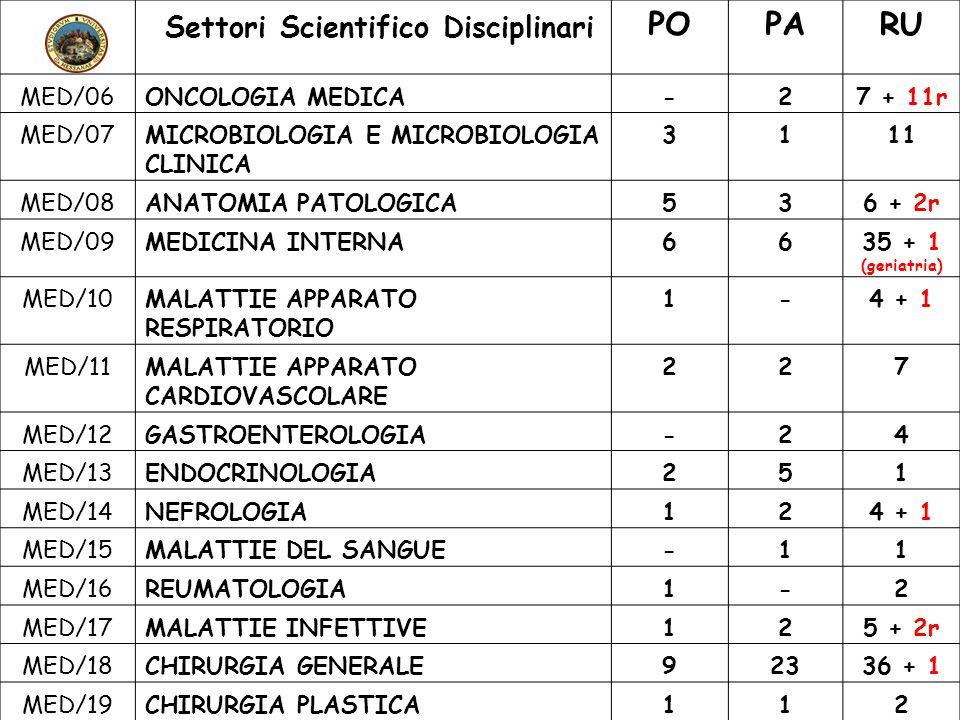 Settori Scientifico Disciplinari POPARU MED/06ONCOLOGIA MEDICA-27 + 11r MED/07MICROBIOLOGIA E MICROBIOLOGIA CLINICA 3111 MED/08ANATOMIA PATOLOGICA536