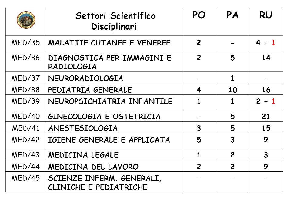 Settori Scientifico Disciplinari POPARU MED/35MALATTIE CUTANEE E VENEREE2-4 + 1 MED/36DIAGNOSTICA PER IMMAGINI E RADIOLOGIA 2514 MED/37NEURORADIOLOGIA
