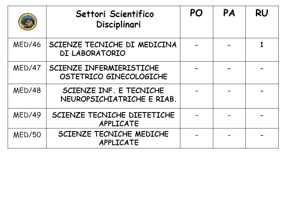 Settori Scientifico Disciplinari POPARU MED/46SCIENZE TECNICHE DI MEDICINA DI LABORATORIO --1 MED/47SCIENZE INFERMIERISTICHE OSTETRICO GINECOLOGICHE -