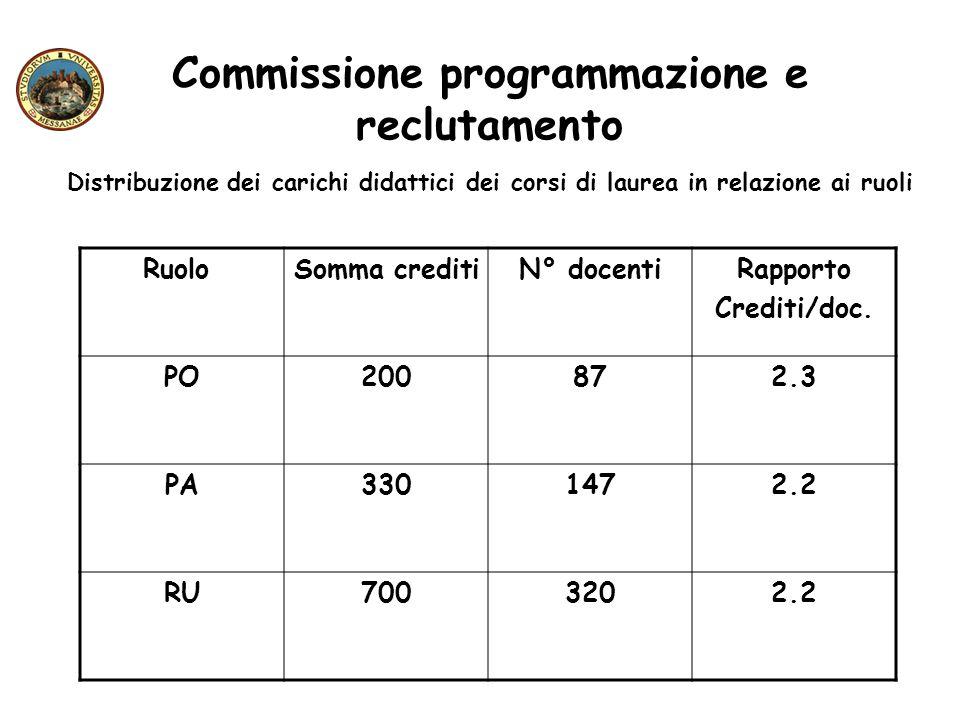 Commissione programmazione e reclutamento Distribuzione dei carichi didattici dei corsi di laurea in relazione ai ruoli Ruolo Somma creditiN° docentiR
