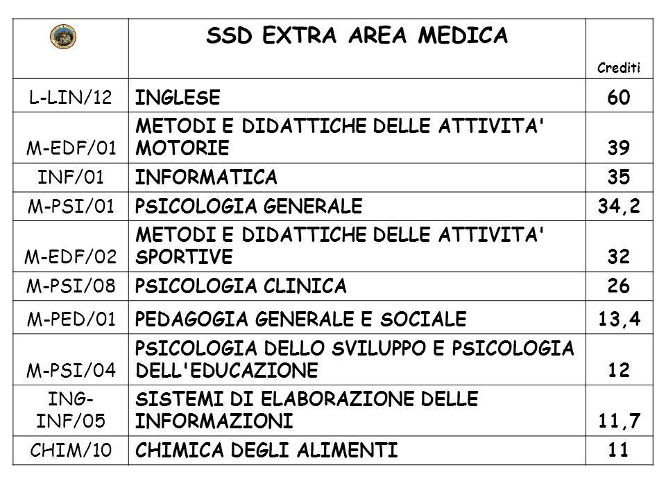 SSD EXTRA AREA MEDICA Crediti L-LIN/12INGLESE60 M-EDF/01 METODI E DIDATTICHE DELLE ATTIVITA' MOTORIE39 INF/01INFORMATICA35 M-PSI/01PSICOLOGIA GENERALE