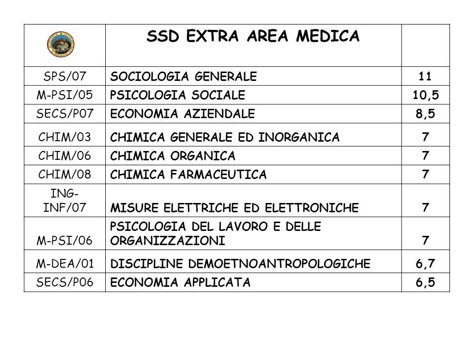 SSD EXTRA AREA MEDICA SPS/07SOCIOLOGIA GENERALE11 M-PSI/05PSICOLOGIA SOCIALE10,5 SECS/P07ECONOMIA AZIENDALE8,5 CHIM/03CHIMICA GENERALE ED INORGANICA7
