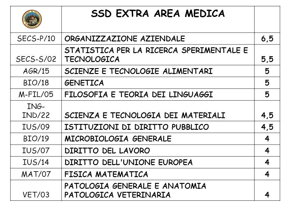 SSD EXTRA AREA MEDICA SECS-P/10ORGANIZZAZIONE AZIENDALE6,5 SECS-S/02 STATISTICA PER LA RICERCA SPERIMENTALE E TECNOLOGICA5,5 AGR/15SCIENZE E TECNOLOGI