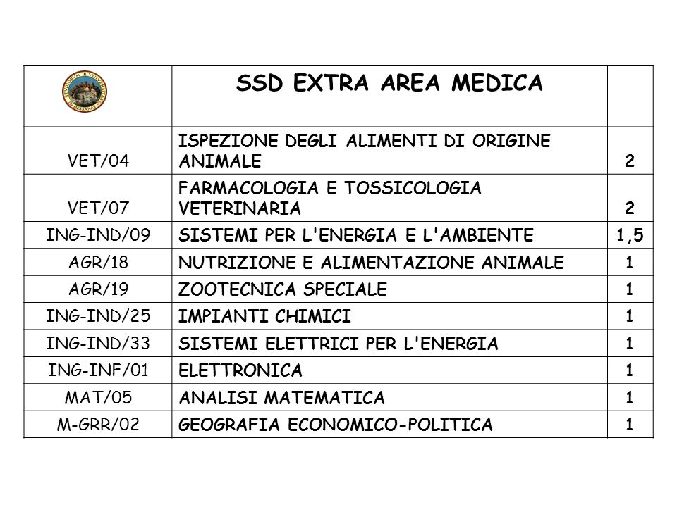 SSD EXTRA AREA MEDICA VET/04 ISPEZIONE DEGLI ALIMENTI DI ORIGINE ANIMALE2 VET/07 FARMACOLOGIA E TOSSICOLOGIA VETERINARIA2 ING-IND/09SISTEMI PER L'ENER