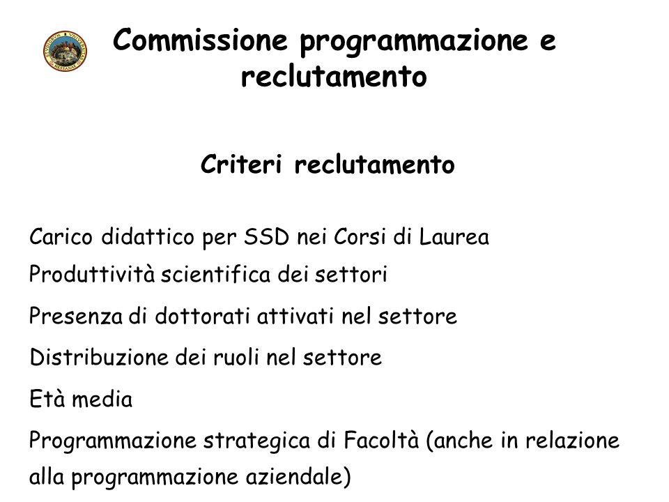 Commissione programmazione e reclutamento Criteri reclutamento Carico didattico per SSD nei Corsi di Laurea Produttività scientifica dei settori Prese