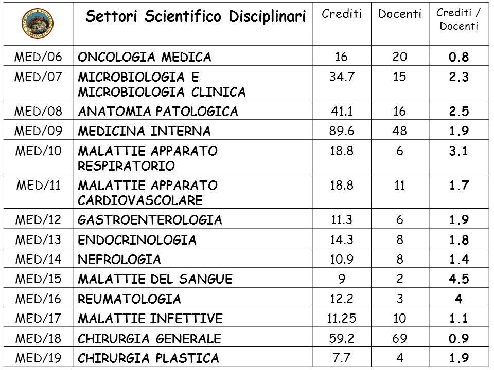 Settori Scientifico Disciplinari CreditiDocenti Crediti / Docenti MED/20CHIRURGIA PEDIATRICA4.870.7 MED/21CHIRURGIA TORACICA3.731.2 MED/22CHIRURGIA VASCOLARE4.431.4 MED/23CHIRURGIA CARDIACA2.721.4 MED/24UROLOGIA9.542.4 MED/25PSICHIATRIA33.2113.3 MED/26NEUROLOGIA63.9232.8 MED/27NEUROCHIRURGIA14170.8 MED/28MALATTIE ODONTOSTOMATOL.77.2145.5 MED/29CHIRURGIA MAXILLOFACCIALE4.722.35 MED/30MALATTIE APPARATO VISIVO57124.7 MED/31OTORINOLARINGOIATRIA2715 1.8 (4.1) MED/32AUDIOLOGIA360 MED/33MALATTIE APP.