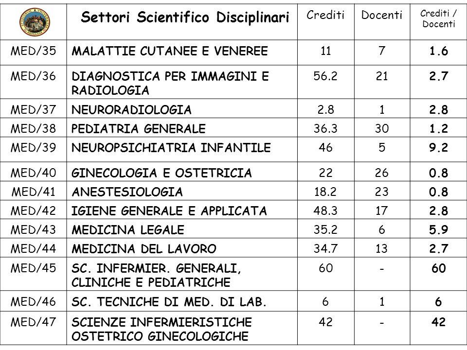 Settori Scientifico Disciplinari CreditiDocenti Crediti / Docenti MED/35MALATTIE CUTANEE E VENEREE1171.6 MED/36DIAGNOSTICA PER IMMAGINI E RADIOLOGIA 5
