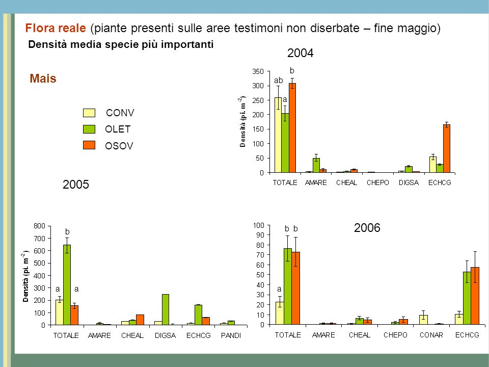 Densità media specie più importanti Mais 2004 2005 Flora reale (piante presenti sulle aree testimoni non diserbate – fine maggio) 2006 CONV OSOV OLET