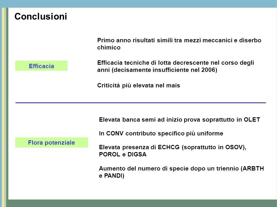Conclusioni Efficacia Flora potenziale Primo anno risultati simili tra mezzi meccanici e diserbo chimico Efficacia tecniche di lotta decrescente nel c