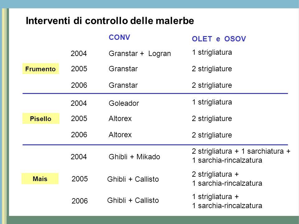 Interventi di controllo delle malerbe 2004 2005 2006 CONV OLET e OSOV Granstar + Logran 1 strigliatura Granstar2 strigliature Granstar2 strigliature P