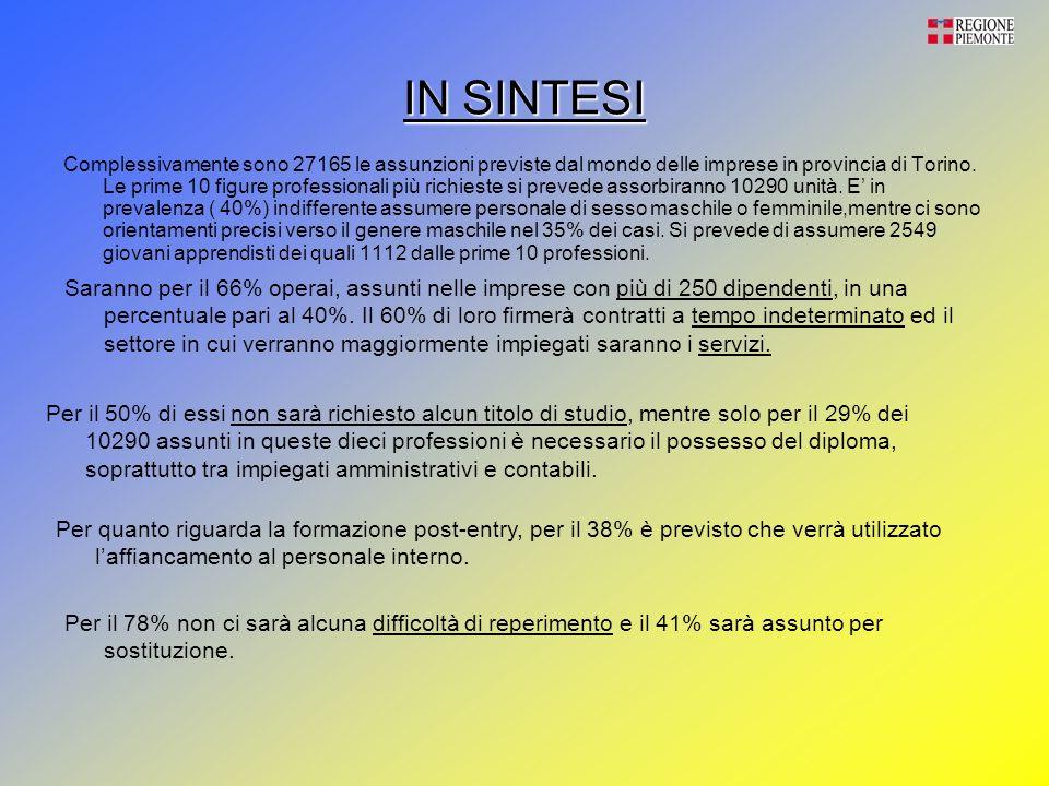 IN SINTESI Complessivamente sono 27165 le assunzioni previste dal mondo delle imprese in provincia di Torino.
