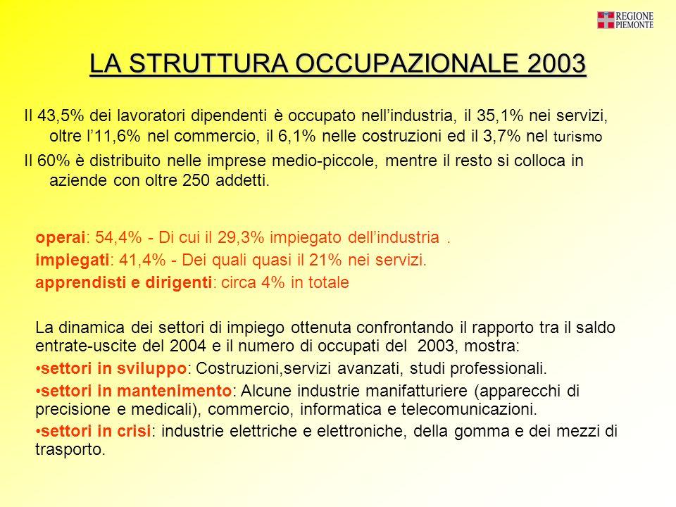 PREVISIONI OCCUPAZIONALI PER IL 2004 (41,6% del tot assunzioni) Tendenza alla terziarizzazione tasso di entrata: 5,2% tasso di uscita: 4,6% Ciò denota una minore capacità del mercato di assorbire manodopera Le espulsioni più numerose provengono dai settori che prevedono per il 2004 più assunzioni: industria e servizi maggiori opportunità occupazionali Imprese medio-piccole (50%) imprese del settore dei servizi + 27165 nuove assunzioni - 24170 cessazioni rapporti di lavoro 2995 nuovi posti di lavoro tasso di crescita -0,2% tasso regionale 1,3% tasso nazionale 0,6%