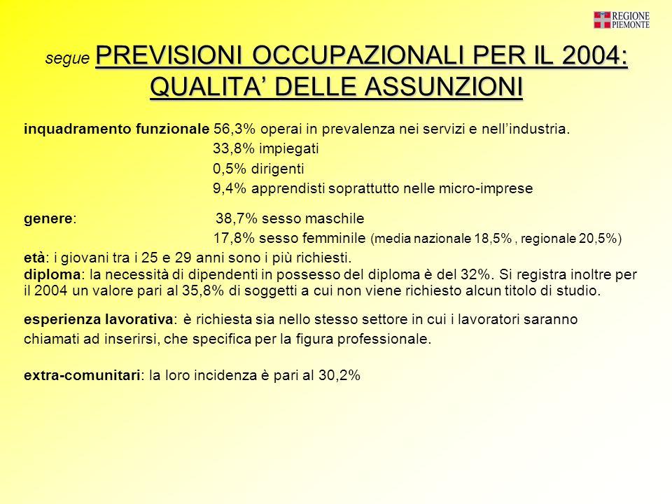 PREVISIONI OCCUPAZIONALI PER IL 2004: QUALITA DELLE ASSUNZIONI segue PREVISIONI OCCUPAZIONALI PER IL 2004: QUALITA DELLE ASSUNZIONI inquadramento funzionale 56,3% operai in prevalenza nei servizi e nellindustria.