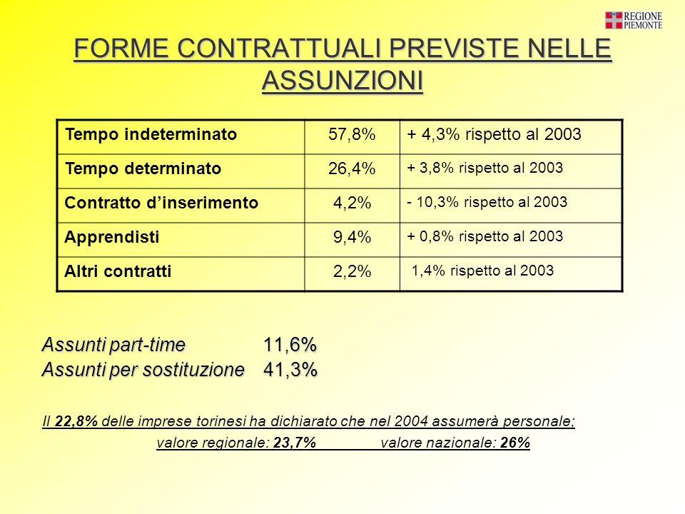 FORME CONTRATTUALI PREVISTE NELLE ASSUNZIONI Assunti part-time 11,6% Assunti per sostituzione 41,3% Tempo indeterminato57,8%+ 4,3% rispetto al 2003 Tempo determinato26,4% + 3,8% rispetto al 2003 Contratto dinserimento4,2% - 10,3% rispetto al 2003 Apprendisti9,4% + 0,8% rispetto al 2003 Altri contratti2,2% 1,4% rispetto al 2003 Il 22,8% delle imprese torinesi ha dichiarato che nel 2004 assumerà personale; valore regionale: 23,7% valore nazionale: 26%