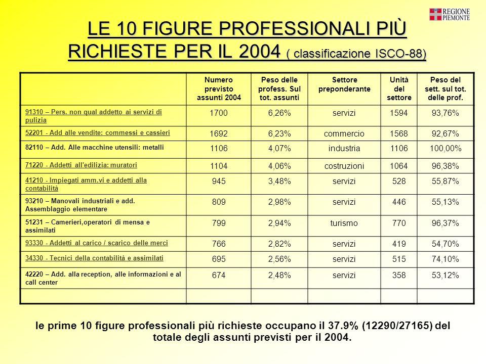 LE 10 FIGURE PROFESSIONALI PIÙ RICHIESTE PER IL 2004 ( classificazione ISCO-88) le prime 10 figure professionali più richieste occupano il 37.9% (12290/27165) del totale degli assunti previsti per il 2004.