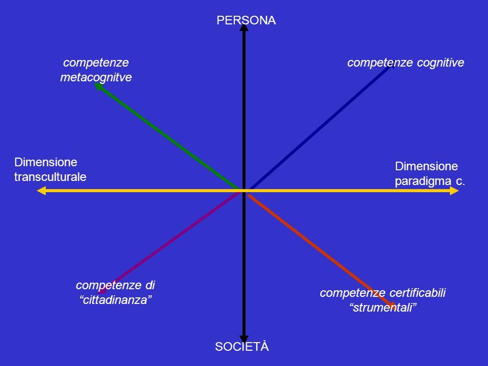 Dimensione transculturale SOCIETÀ PERSONA Dimensione paradigma c. competenze di cittadinanza competenze cognitivecompetenze metacognitve competenze ce