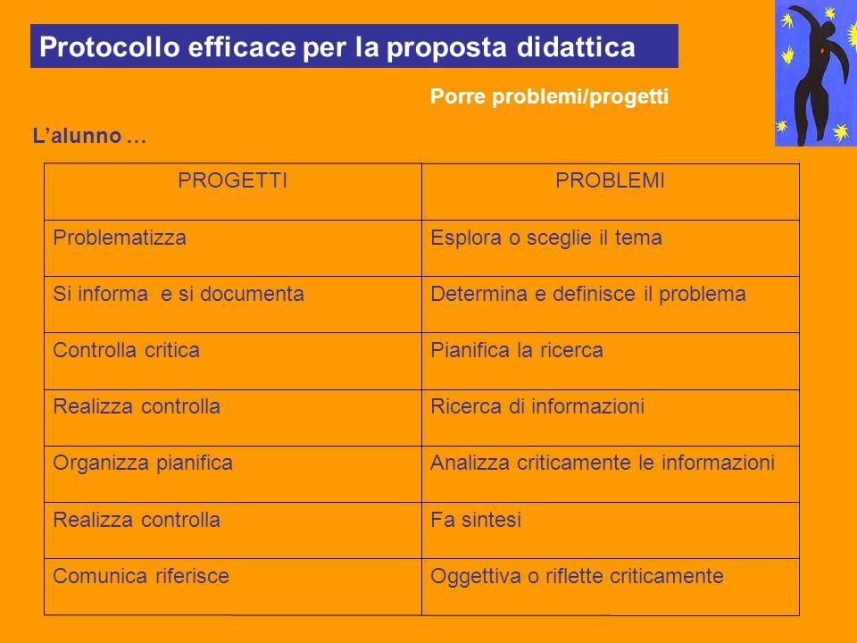 Protocollo efficace per la proposta didattica Porre problemi/progetti Lalunno … Oggettiva o riflette criticamenteComunica riferisce Fa sintesiRealizza