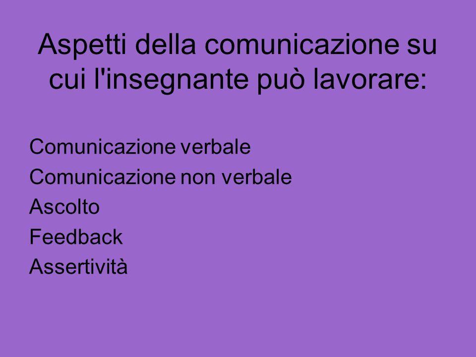 Aspetti della comunicazione su cui l'insegnante può lavorare: Comunicazione verbale Comunicazione non verbale Ascolto Feedback Assertività
