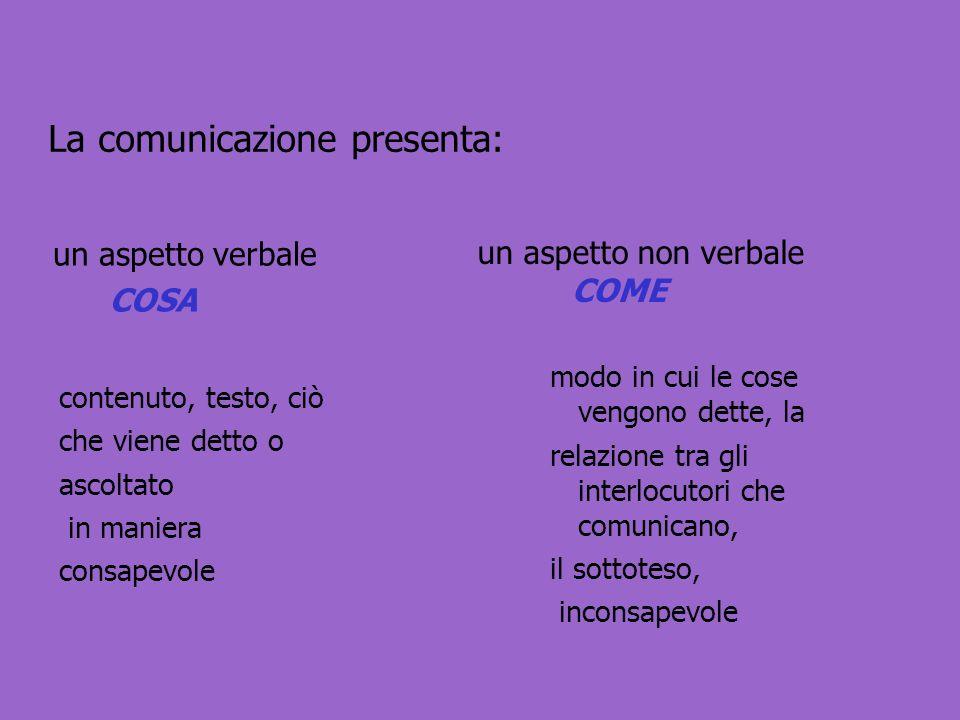 La comunicazione presenta: un aspetto verbale COSA un aspetto non verbale COME contenuto, testo, ciò che viene detto o ascoltato in maniera consapevol