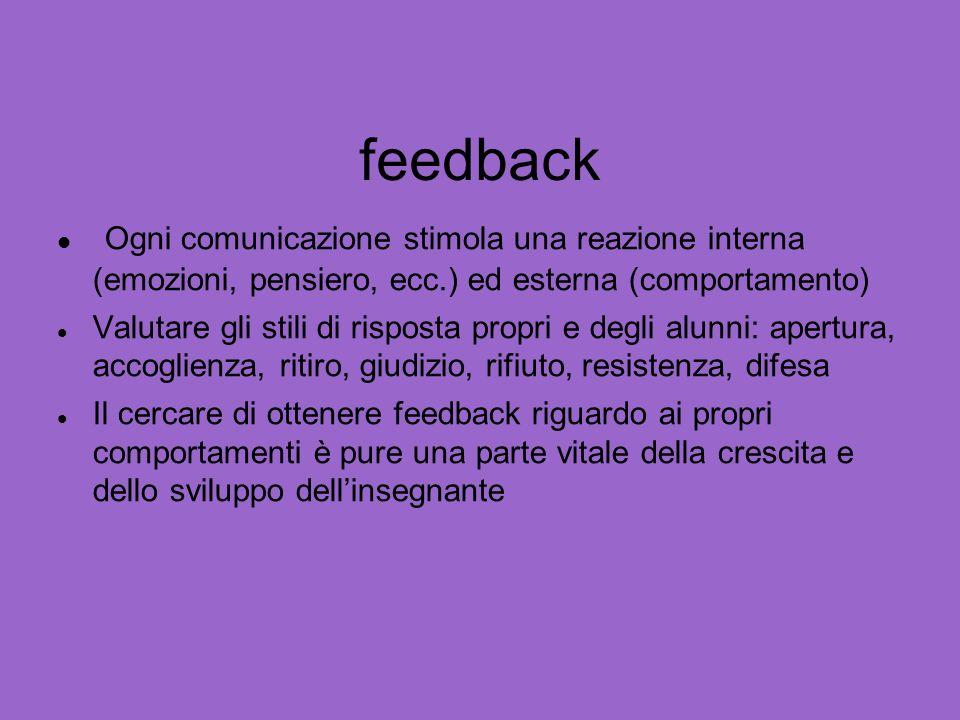 feedback Ogni comunicazione stimola una reazione interna (emozioni, pensiero, ecc.) ed esterna (comportamento) Valutare gli stili di risposta propri e