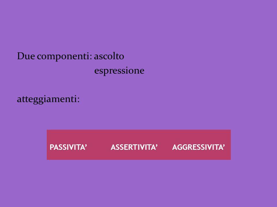 Due componenti: ascolto espressione atteggiamenti: PASSIVITAASSERTIVITAAGGRESSIVITA