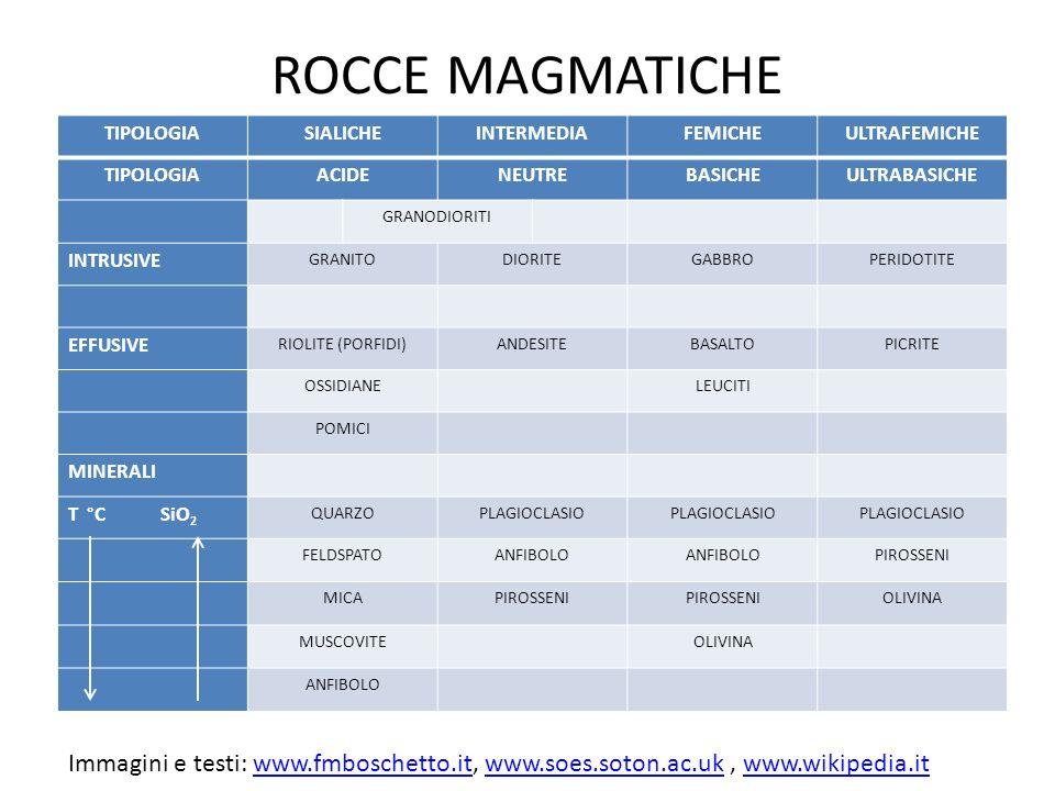 ROCCE MAGMATICHE TIPOLOGIASIALICHEINTERMEDIAFEMICHEULTRAFEMICHE TIPOLOGIAACIDENEUTREBASICHEULTRABASICHE GRANODIORITI INTRUSIVE GRANITODIORITEGABBROPERIDOTITE EFFUSIVE RIOLITE (PORFIDI)ANDESITEBASALTOPICRITE OSSIDIANELEUCITI POMICI MINERALI T °C SiO 2 QUARZOPLAGIOCLASIO FELDSPATOANFIBOLO PIROSSENI MICAPIROSSENI OLIVINA MUSCOVITEOLIVINA ANFIBOLO Immagini e testi: www.fmboschetto.it, www.soes.soton.ac.uk, www.wikipedia.itwww.fmboschetto.itwww.soes.soton.ac.ukwww.wikipedia.it