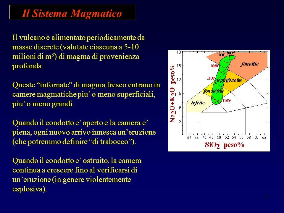 23 Il Sistema Magmatico Il vulcano è alimentato periodicamente da masse discrete (valutate ciascuna a 5-10 milioni di m 3 ) di magma di provenienza profonda Queste infornate di magma fresco entrano in camere magmatiche piu o meno superficiali, piu o meno grandi.