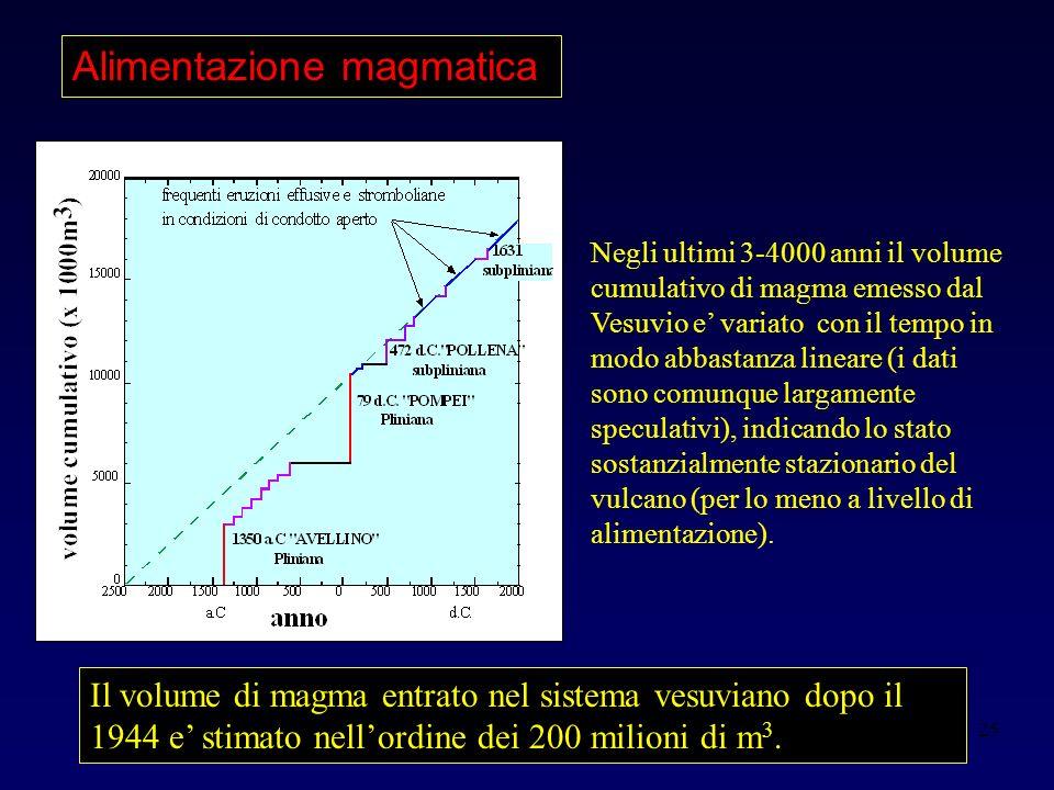 25 Negli ultimi 3-4000 anni il volume cumulativo di magma emesso dal Vesuvio e variato con il tempo in modo abbastanza lineare (i dati sono comunque largamente speculativi), indicando lo stato sostanzialmente stazionario del vulcano (per lo meno a livello di alimentazione).