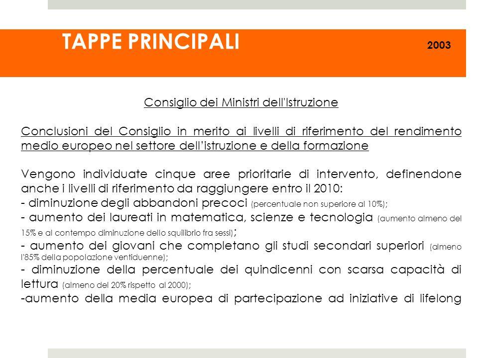 TAPPE PRINCIPALI 2003 Consiglio dei Ministri dell'Istruzione Conclusioni del Consiglio in merito ai livelli di riferimento del rendimento medio europe
