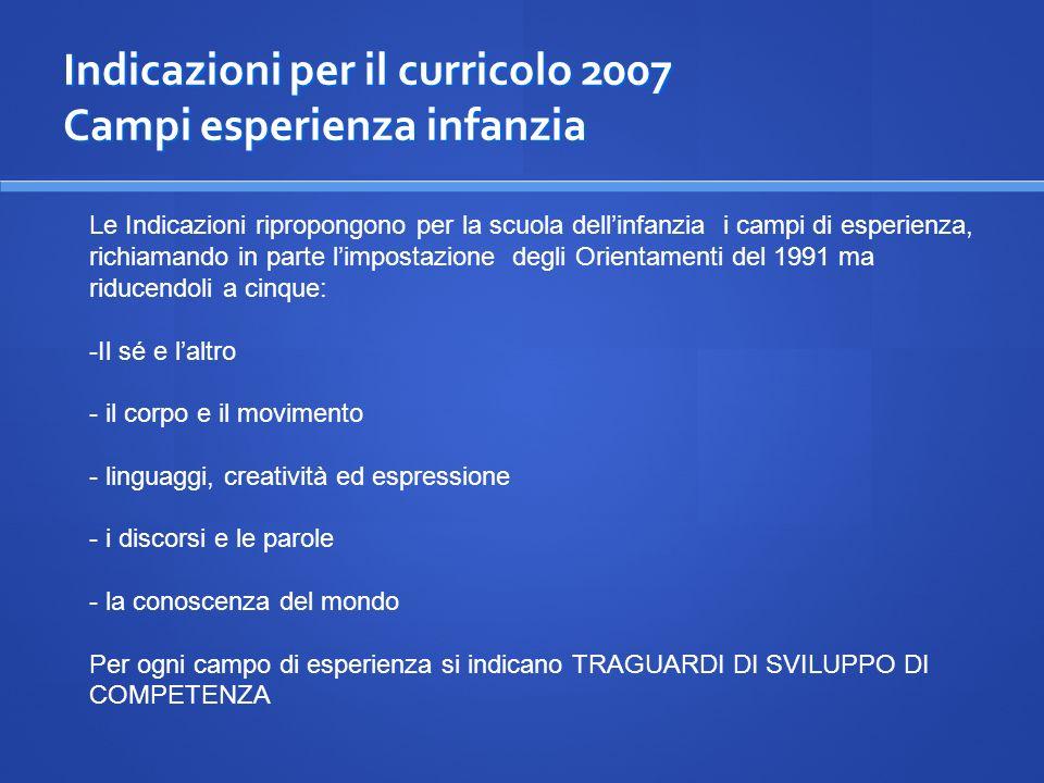 Indicazioni per il curricolo 2007 Campi esperienza infanzia Le Indicazioni ripropongono per la scuola dellinfanzia i campi di esperienza, richiamando